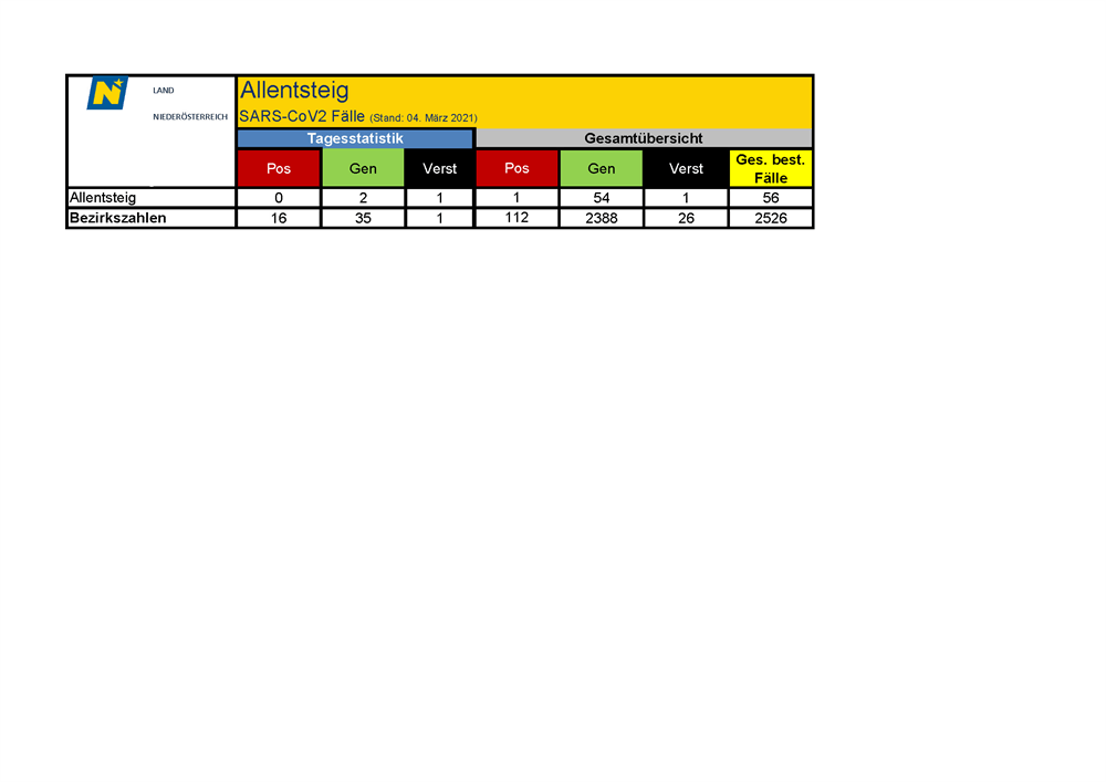 Tabelle, Treemap-Diagramm